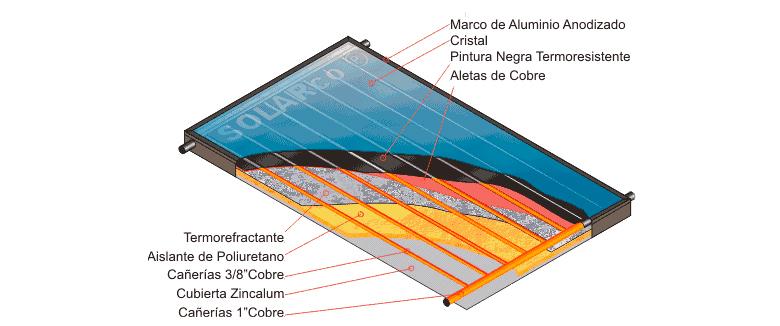 Estructura de tubos de vacío para conseguir agua caliente con Energía Solar