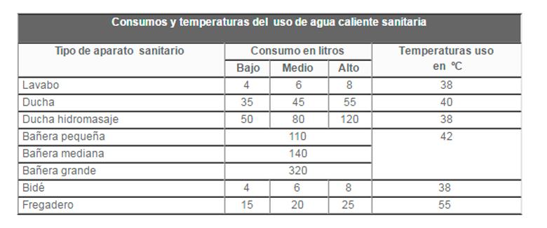 Consumos y temperaturas de agua estimados en una casa