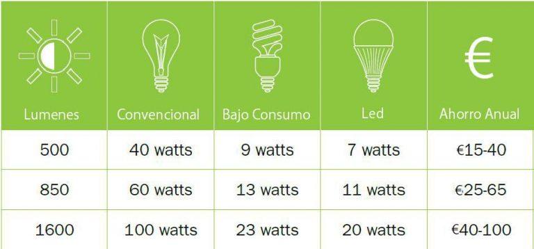 Equivalencia de bombillas led para ahorro de consumo