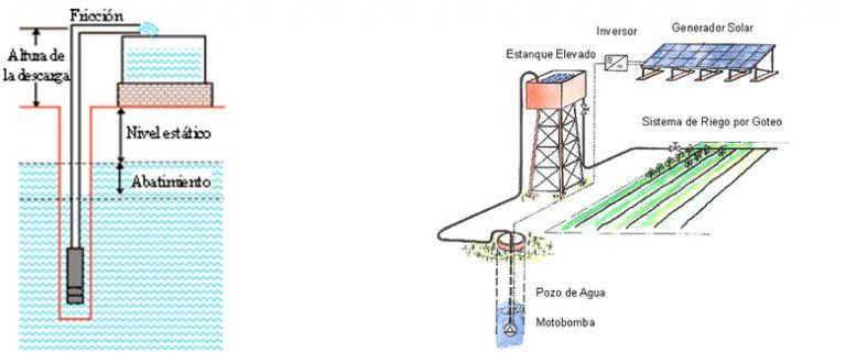 Extracción de agua por Bombeo Solar
